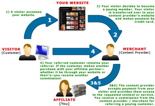 Great Affiliate Marketing Program