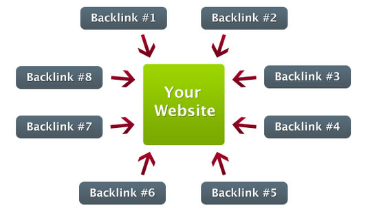 More Advanced Backlink Search Strings