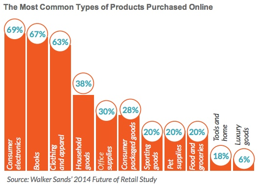 What motivates the consumers to shop online